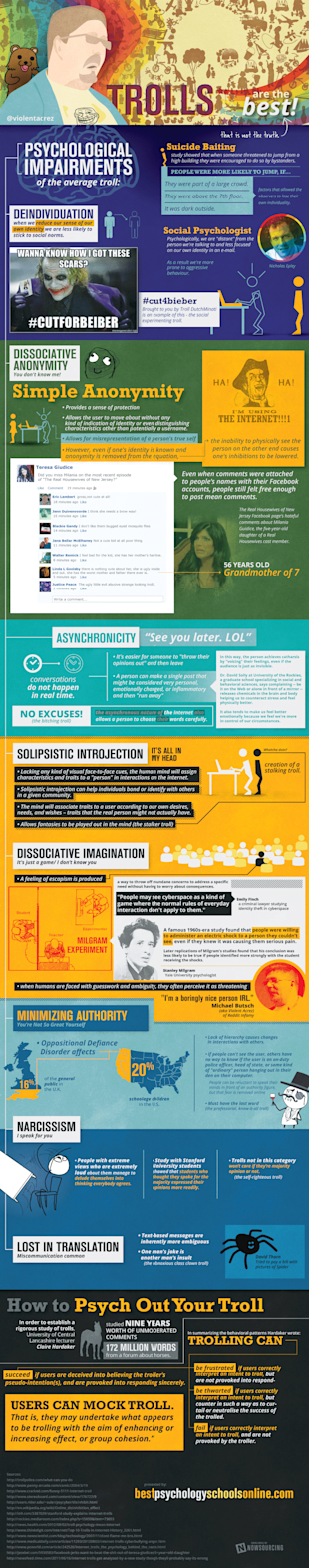 The Psyche of an Internet Troll [Infographic] image internet trolls
