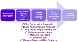 13 Social Media Marketing Trends in 2014 from the Experts image online value proposition1