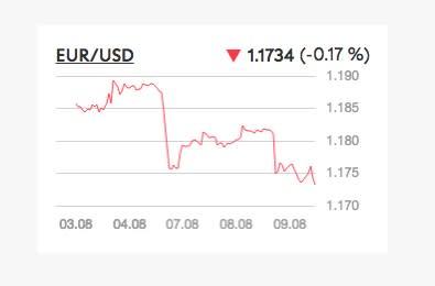 Il dollaro è tornato?