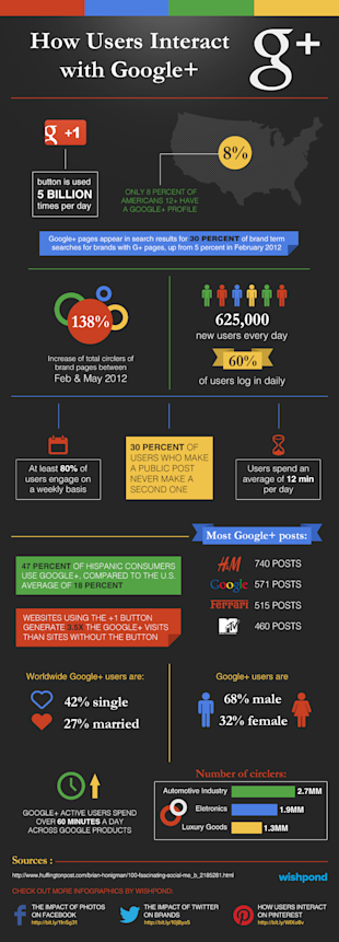 How Users Interact with Google+ (Infographic) image Infographic google