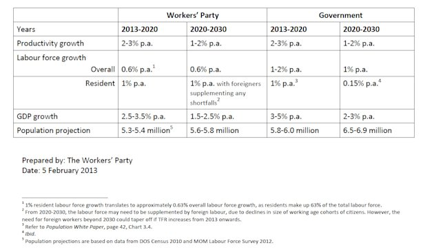 The Workers' Party's projections in population, productivity and labour force growth figures placed alongside those laid out in the White Paper. (Table courtesy of WP - click for larger version)