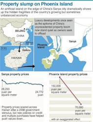 Graphic of property prices on Phoenix Island, in China's resort city of Sanya. Prices have plummeted in recent months, exposing the hidden fragilities of China's growing but sometimes unbalanced economy