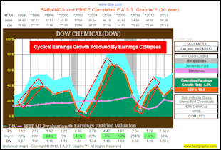 Calculating A Stock's Fair Value Based On Future Growth Expectations: Part 2A image DOW hist 20