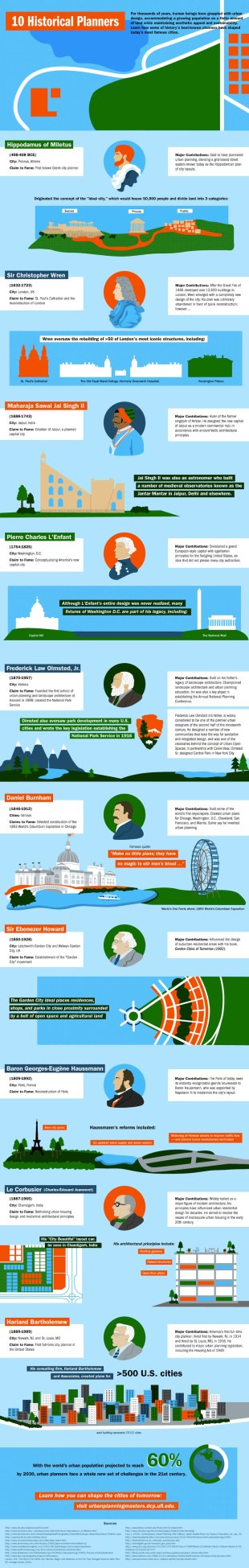 10 Historical Planners: Their Influence On Today's Cities [Infographic] image UF historical planners