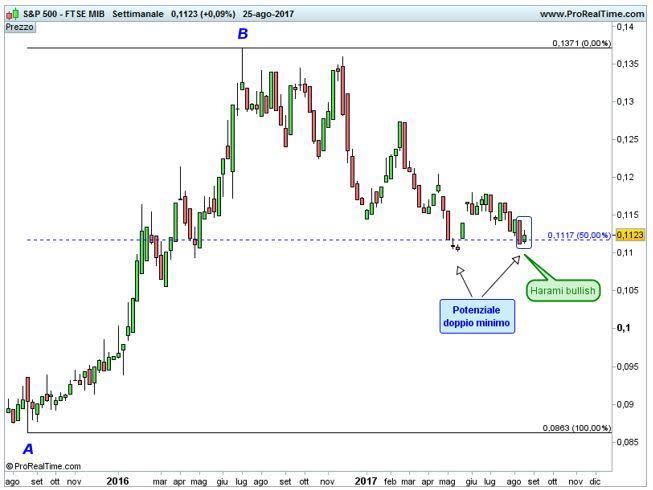 S&P 500 – Ftse Mib: aggiornamento forza relativa