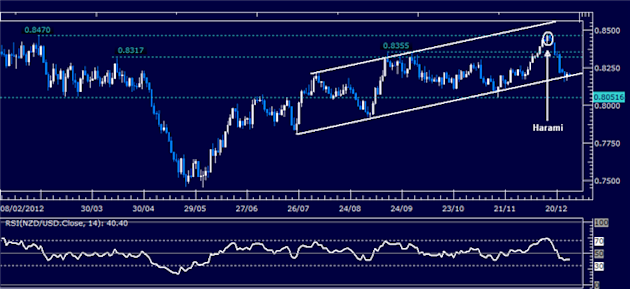 Forex_Analysis_NZDUSD_Classic_Technical_Report_12.28.2012_body_Picture_1.png, Forex Analysis: NZD/USD Classic Technical Report 12.28.2012