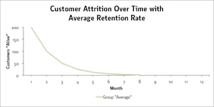 How To Calculate & Increase Customer Lifetime Value image attrition 2 avg1 e1393953294223