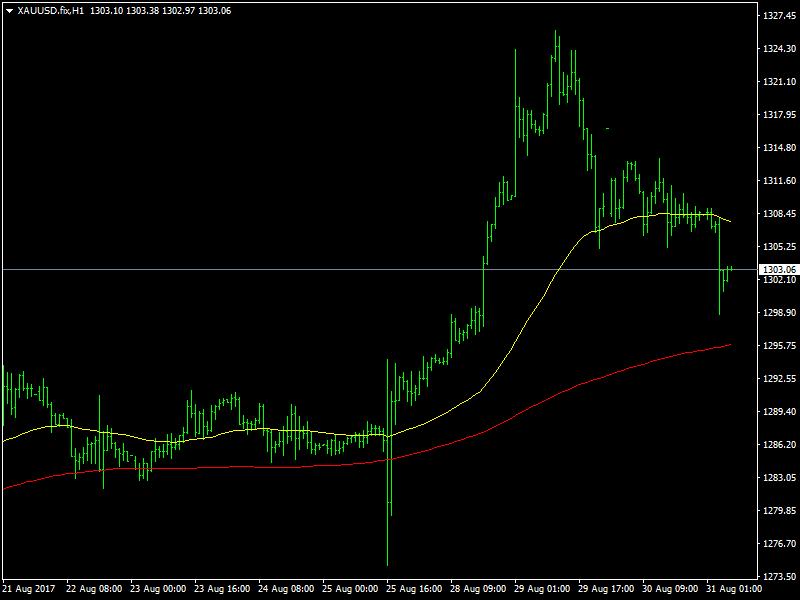 Nel corso delle ultime 24 ore, dopo aver raggiunto i livelli massimi dell'anno il giorno precedente, i prezzi dell'oro proseguono la loro fase di correzione. Fino a questo momento i prezzi sono scesi di oltre 20$ e continuano a mostrarsi deboli. Appena due giorni fa, avevamo assistito a un rialzo oltre il livello dei 1325$, … Continue reading I Prezzi dell'Oro Continuano a Scendere mentre il Dollaro Recupera