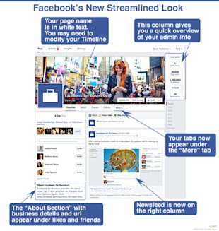 Facebook's New Face Lift image facebook changes 568x600
