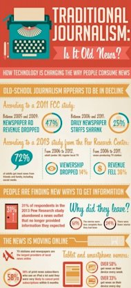 Four Ways Social Media is Changing Journalism image journalism infographic1 e1374623514409