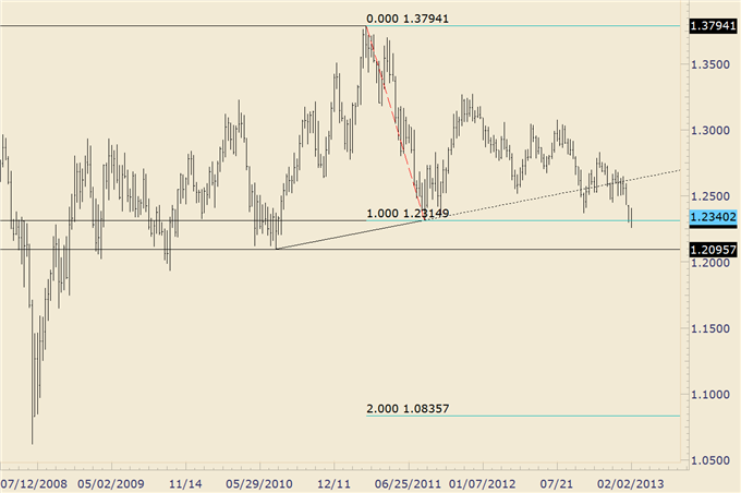 EURUSD_Trades_Higher_off_of_Trendline_Support_body_audnzd.png, EUR/USD Trades Higher off of Trendline Support