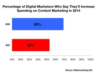 5 Charts Defining the Current State of Content Marketing image slide1