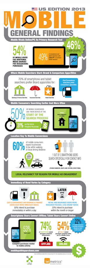 The Mobile Path to Purchase: What Marketers Need to Know.  image MP2P Overarching US 2013 LR 2