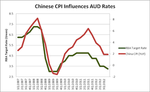 Chinese_CPI_Correlates_with_Aussie_Dollar_body_Chart_2.png, LEARN FOREX: Chinese CPI Correlates with Aussie Dollar
