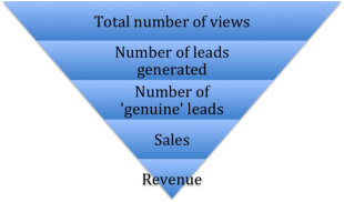 Execute Your Video Content Strategy in 8 Steps image video content strategy sales funnel 1