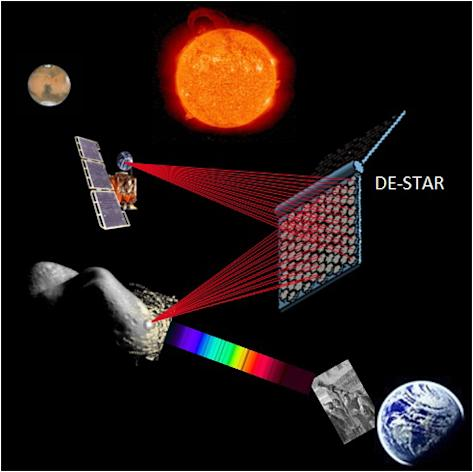 Concept drawing of the DE-STAR system engaging both an asteroid for evaporation or composition analysis, and simultaneously propelling an interplanetary spacecraft.