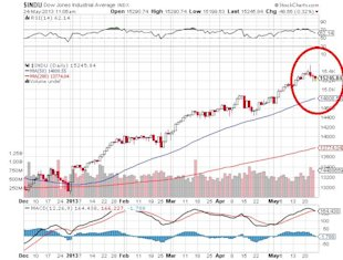 Why May 22 Was So Important for the Key Stock Indices image Dow Jones Industrial Average