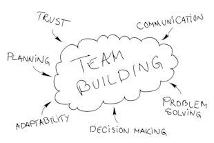 Do Team Building Exercises Really Work? image team building works