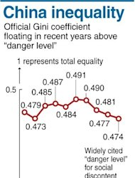 China's Gini coefficient, a commonly used measure of inequality