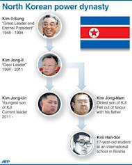 Graphic showing the family tree of North Korea's ruling dynasy