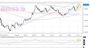 Forex_Euro_Continues_to_Outperform_Investors_Wait_on_BoJ_for_Next_Yen_Move_fx_news_technical_analysis_body_Picture_1.png, Forex: Euro Continues to Outperform; Investors Wait on BoJ for Next Yen Move