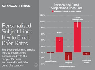Improve Email Open Rates With These Must See Marketing Stats image improve email open rates