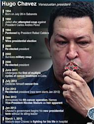 Profile of Venezuelan president Hugo Chavez. Venezuela has plunged deeper into an uncertain future after cancer-stricken Chavez took a turn for the worse, hit by a severe infection and breathing problems