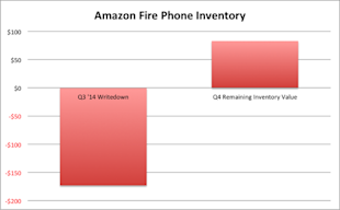 Amazon Fire Phone Gets New Update, Can Company Turn Things Around? image amzn fire phone inventory large2.png2