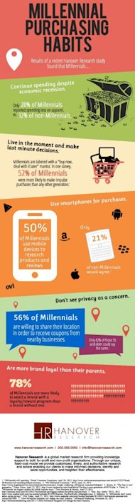 How Millennials Are Changing The Face Of Retail Shopping image Millennials Infographic Final1 275x10244