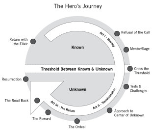 Brand Storytelling: 10 Steps to Start Your Content Marketing Hero's Journey image brand storytelling hero journey