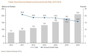 Gartner Predicts Infrastructure Services Will Accelerate Cloud Computing Growth image figure 1 cloud computing growth1