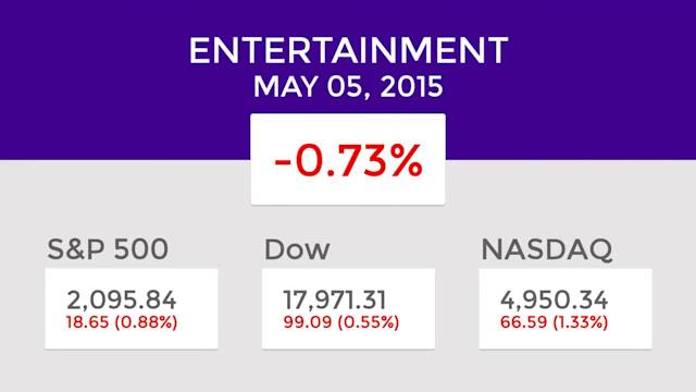 Entertainment Mid-Day Winners and Losers: May 05, 2015