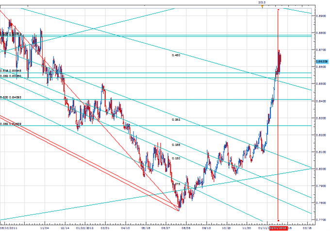 PriceTime_Feb6_Fibonacci_Cycle_body_Picture_2.png, Price & Time: Cycles Indicate April Will Be Significant for the Euro