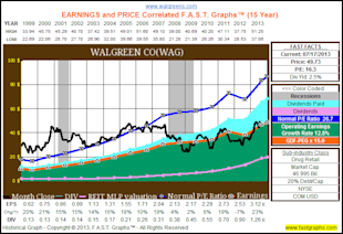 Are Blue Chip Consumer Staples Worth Today's Premium Valuations? image WAGhist