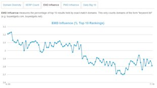 SEO Trends: Latest Algorithm Updates According to MOZcast image MOZcast EMD Influence April
