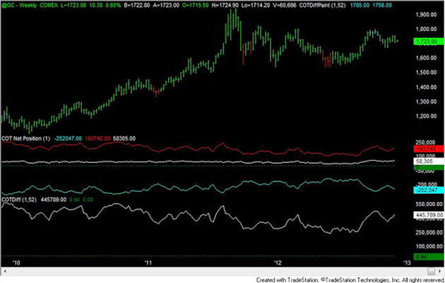 FOREX_Analysis_Yen_Positioning_Now_Most_Extreme_Since_2007_Turn_body_gold.png, FOREX Analysis: Yen Positioning Now Most Extreme Since 2007 Turn