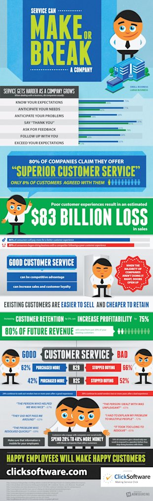 Customer Service can Make or Break a Company [Infographic] image Click CS