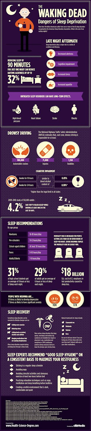 The Waking Dead: Dangers of Sleep Deprivation image deprivation
