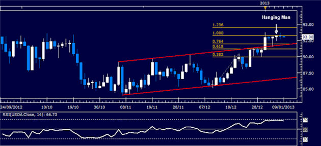 Forex_Analysis_US_Dollar_Finds_Support_as_SP_500_Continues_to_Stall_body_Picture_1.png, Forex Analysis: US Dollar Finds Support as S&P 500 Continues to Stall