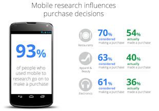 5 Reasons Why You Need To Be Mobile Ready For 2014 image Mobile purchase