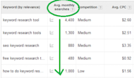 5 Important Keyword Research Tips for PPC Campaigns image Volume 300x175