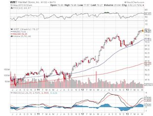 Is Wal Mart Stock in Danger of a Pullback? image Wal Mart Stores Inc Chart