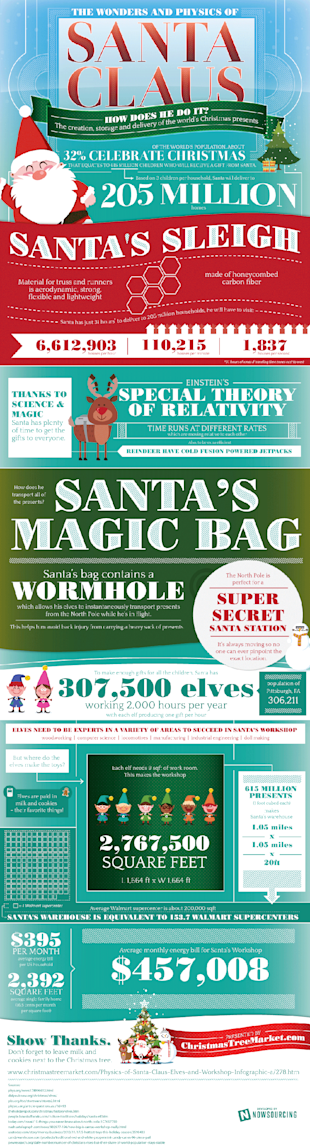 The Wonders of Santa Claus [Infographic] image physics of santa infographic2