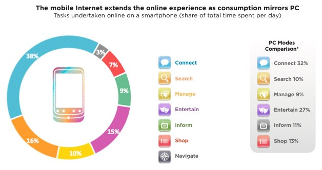 understanding consumer mobile usage