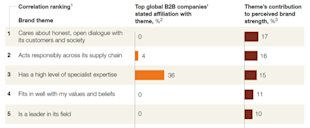 McKinsey: Why Most B2B Marketing Messages Fail to Move the Customer image McKinsey Top 5 650w