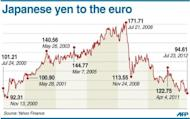 Graphic charting the performance of the Japanese yen against the euro since 2000