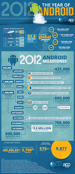 2012: The Year of Android [Infographic] image Startapp 2012
