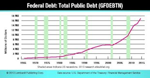 Bernie Madoff's Ponzi Scheme Looks Like A Joke Compared To This image Federal Debt Chart