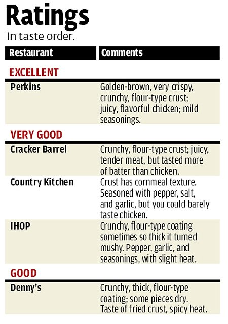 Chicken fingers ratings
