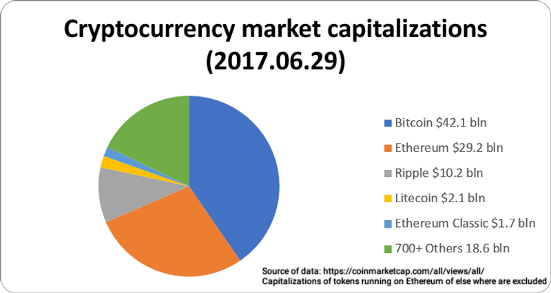 Cryptocurrency_market_capitalizations